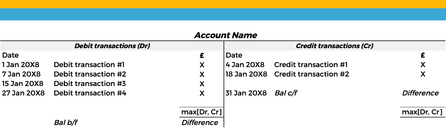 Accounting Process - T-Account Template