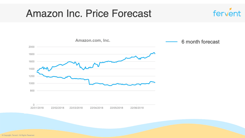 What is shorting a stock - Amazon Inc. Forecast