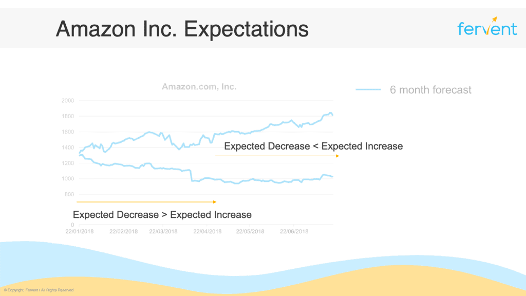 What is shorting a stock - Amazon Forecast With Expected Increase and Decrease Comparison