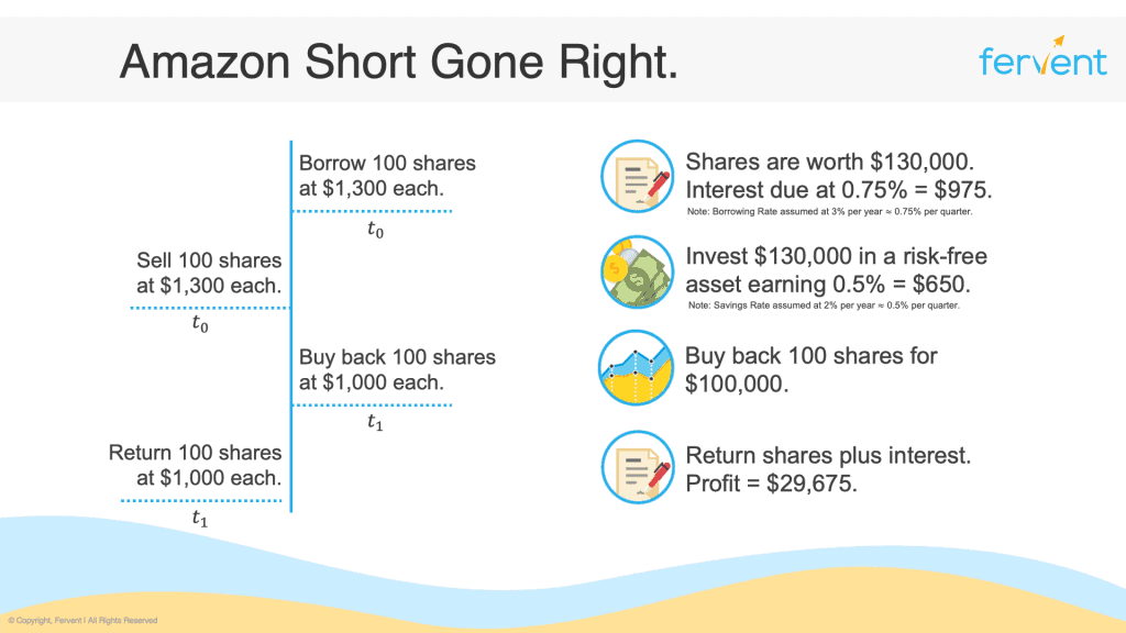What is shorting a stock - Amazon short gone right