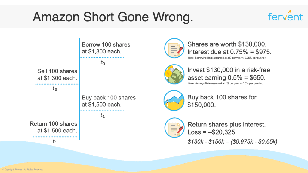 What is shorting a stock - Amazon short gone wrong