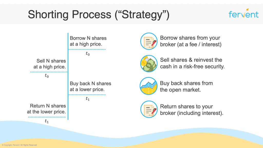 What is shorting a stock - the shorting process / strategy