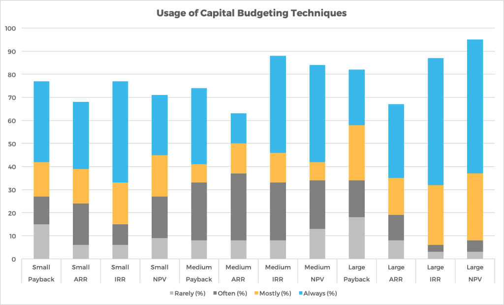 What is capital budgeting - example of usage