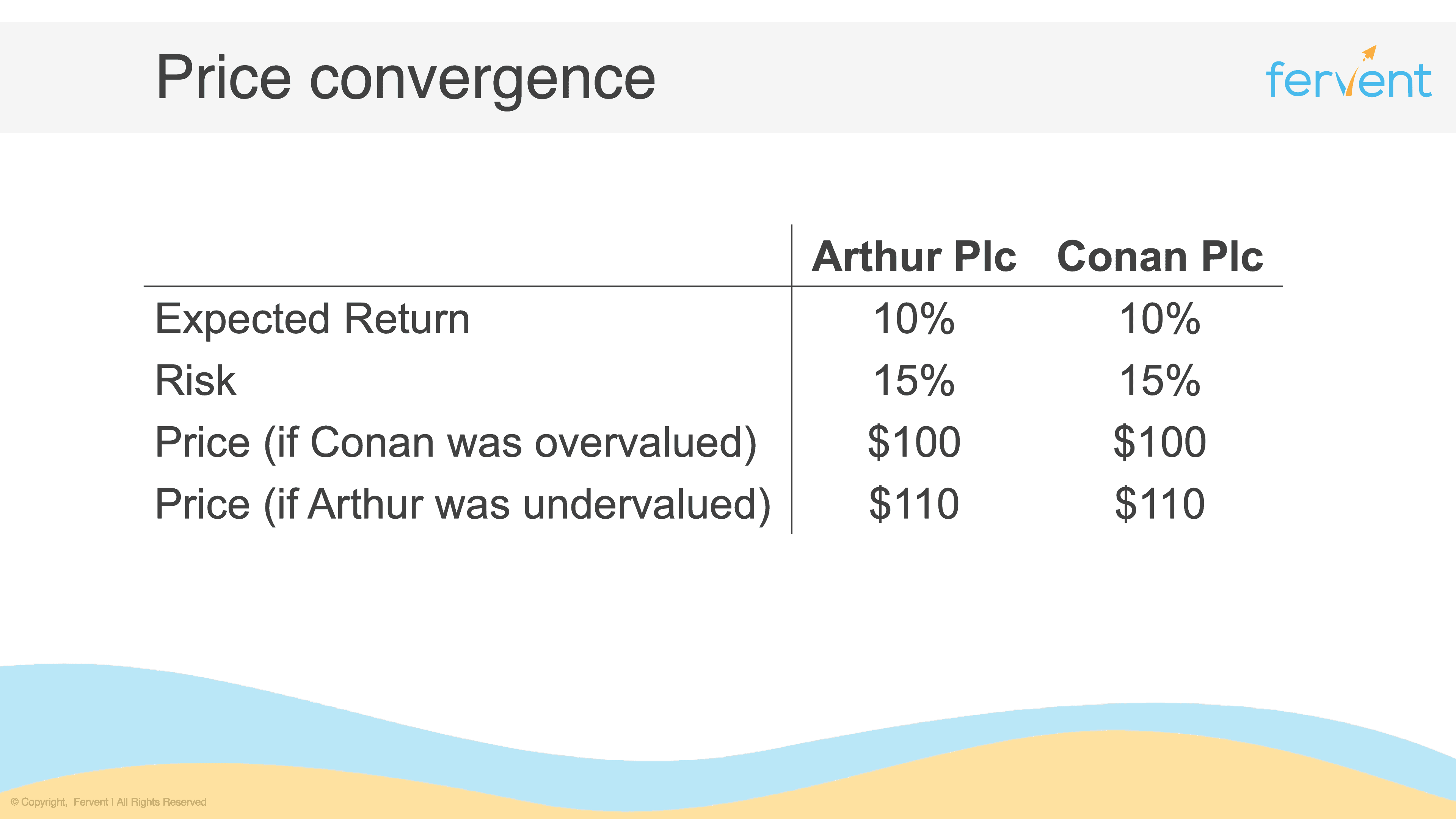 Slide showing price convergence as a result of non arbitrage in the context of investment fundamentals