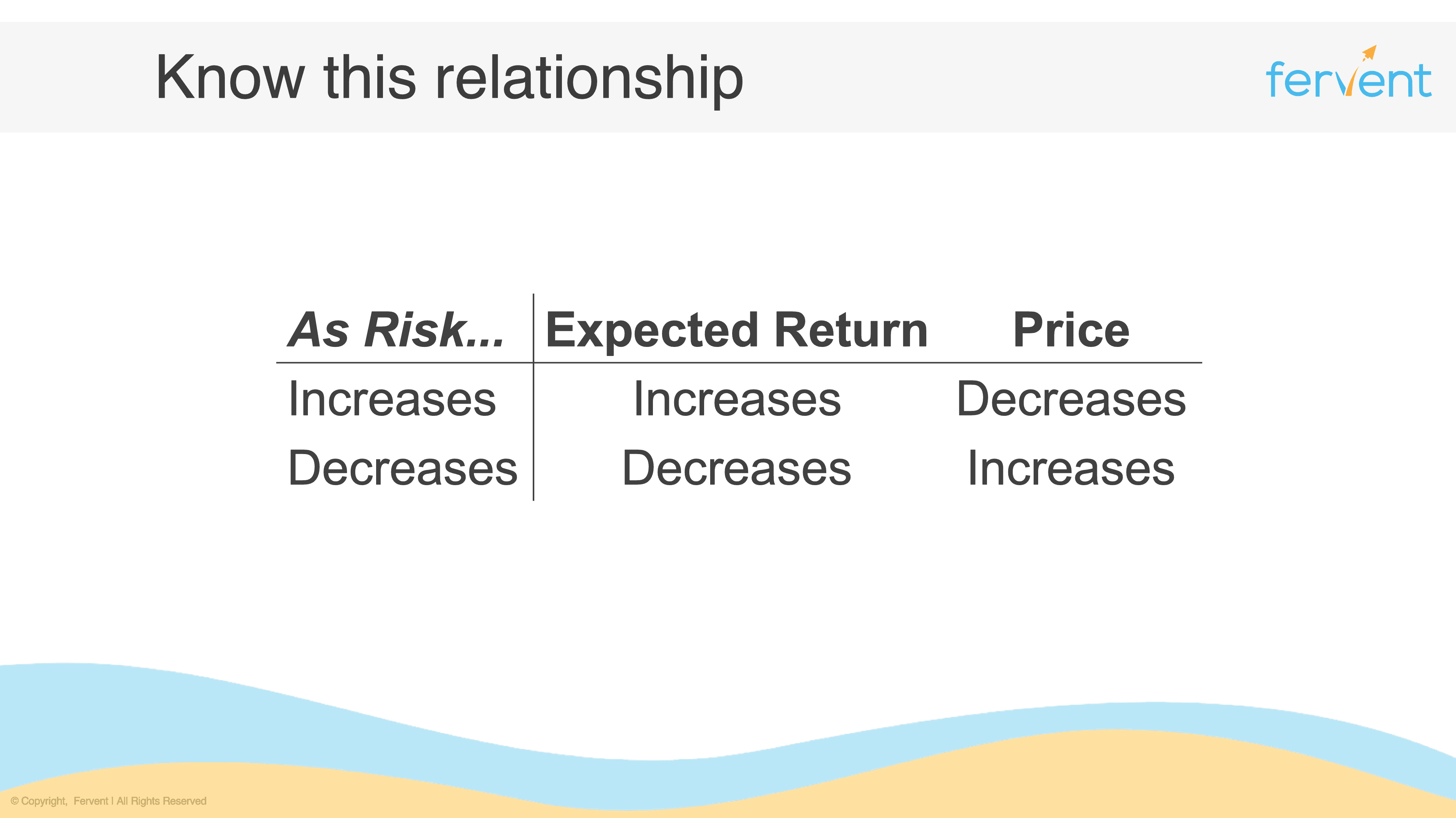 Relationship between price, risk, and return - core investment fundamentals