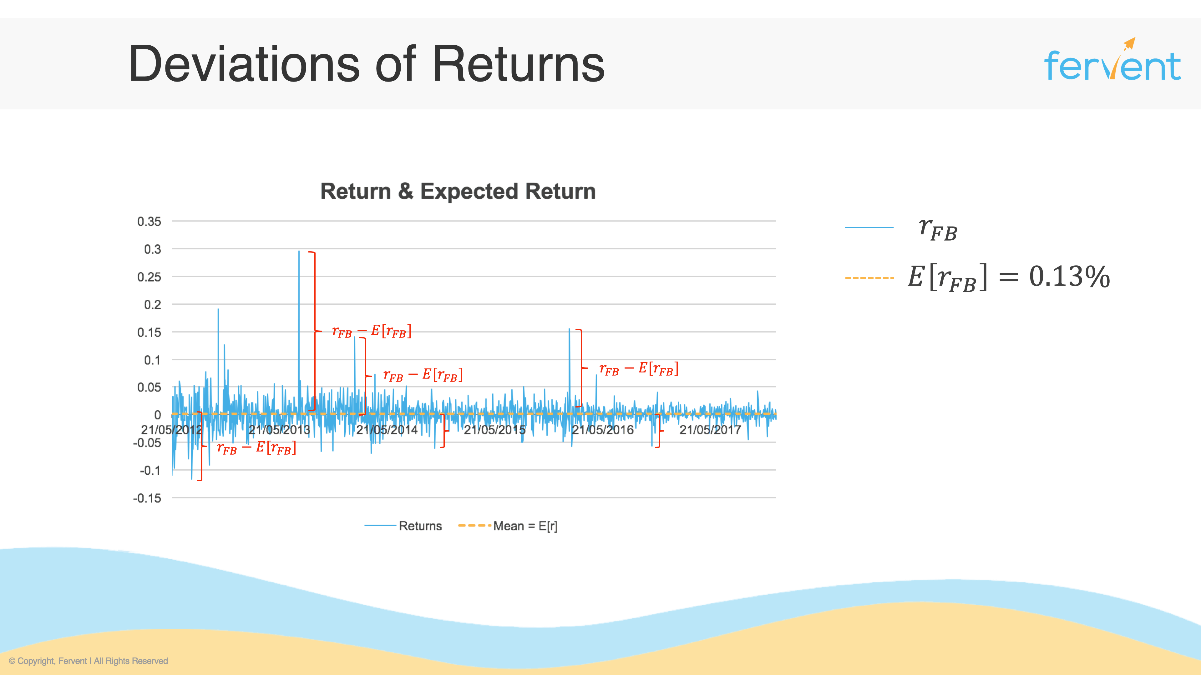 Slide showing deviations of returns to display how to measure risk of a stock