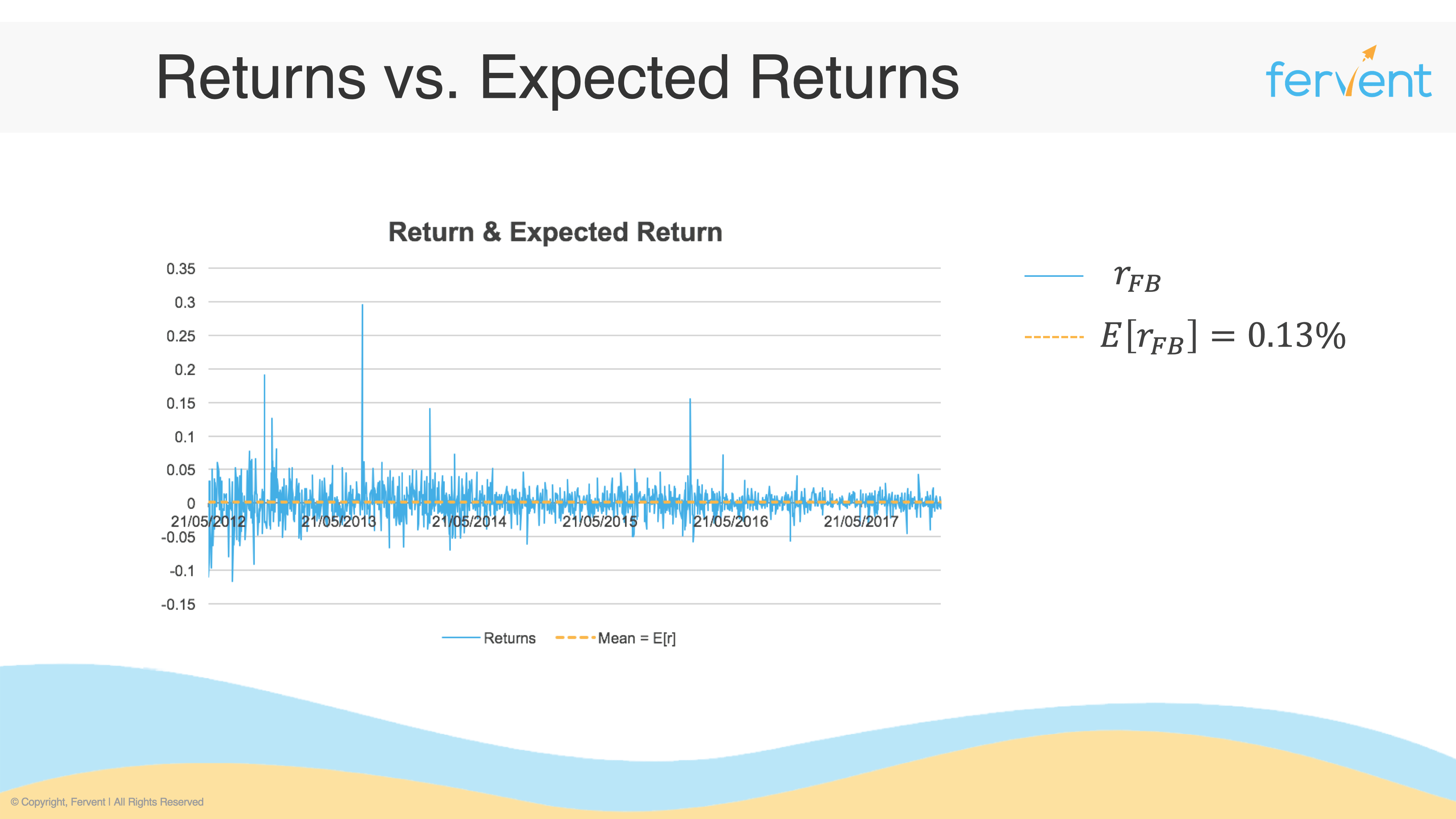 Slide showing returns vs expected returns introducing how to measure risk of a stock