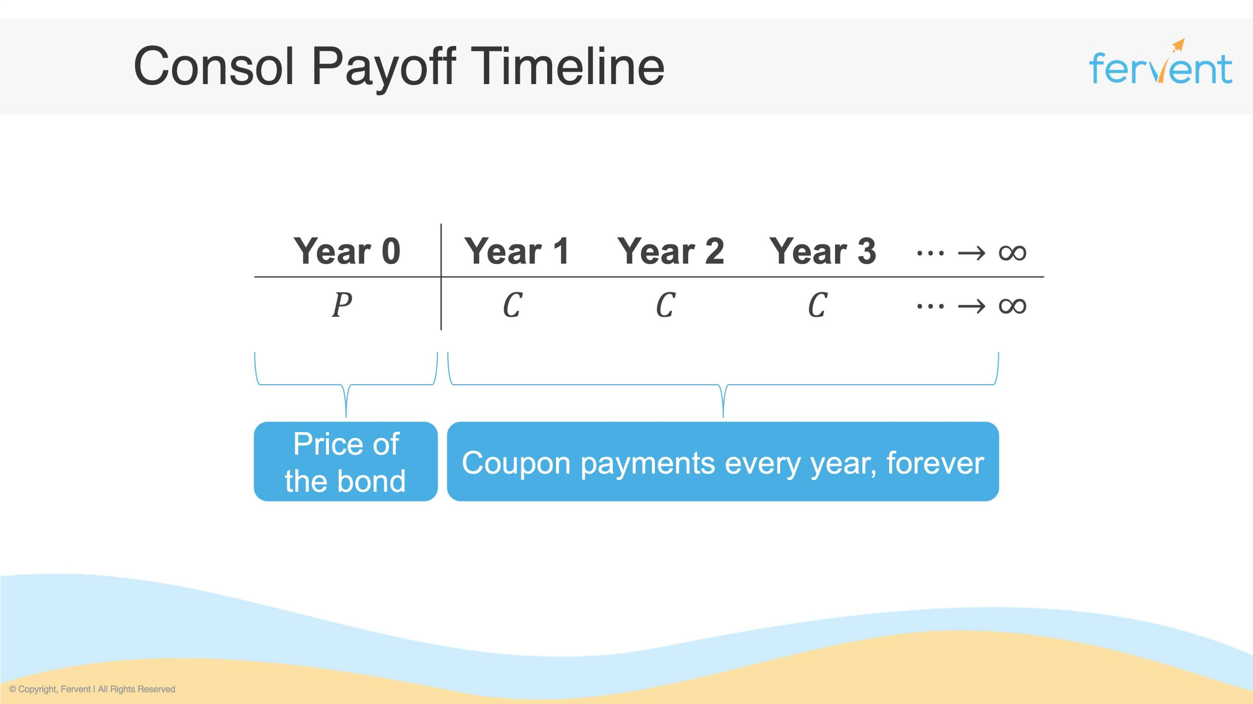 Slide showcasing the payoff timeline to explain what are perpetual bonds