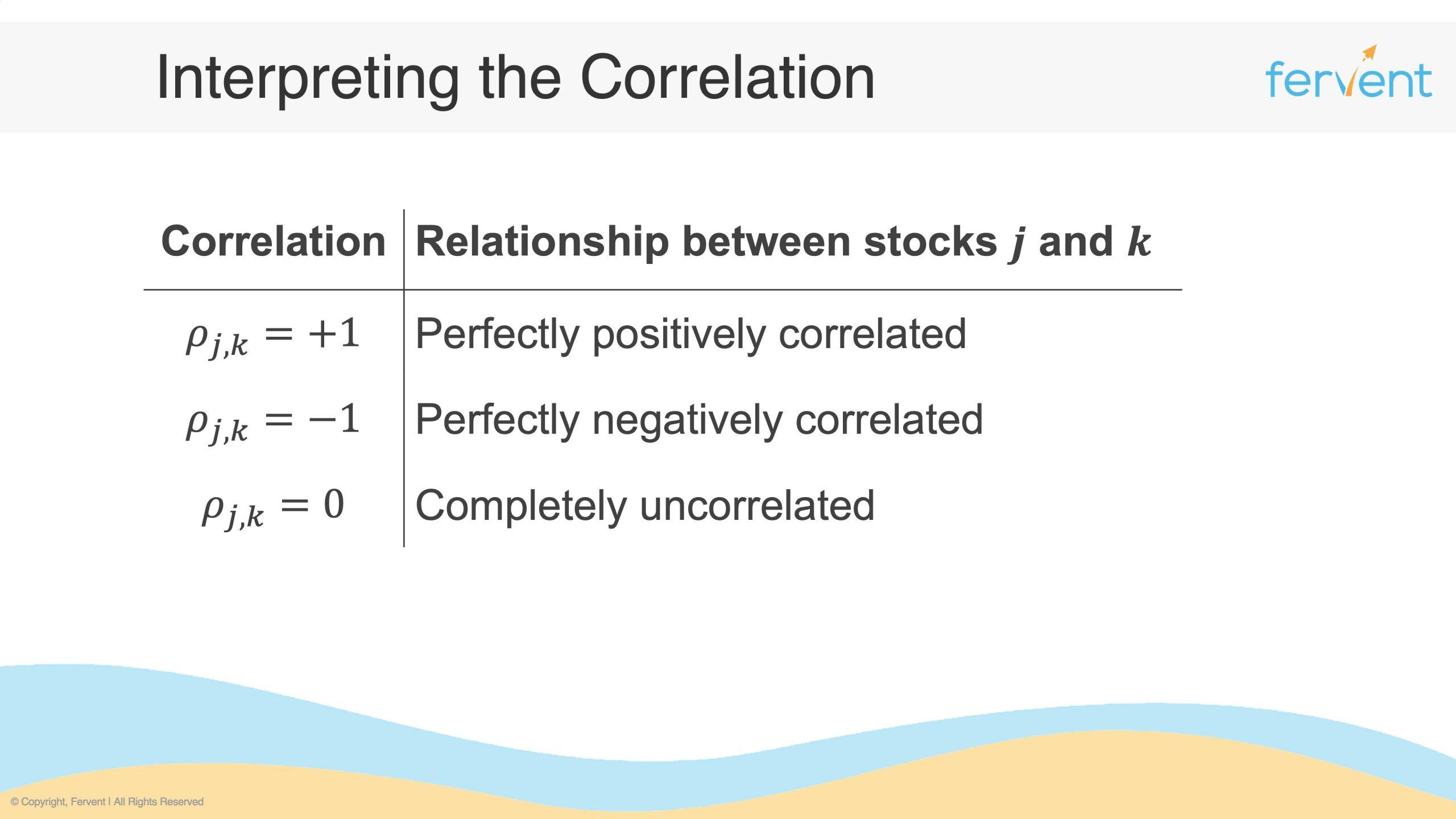 Slide showcasing the core interpretation of correlation of stocks
