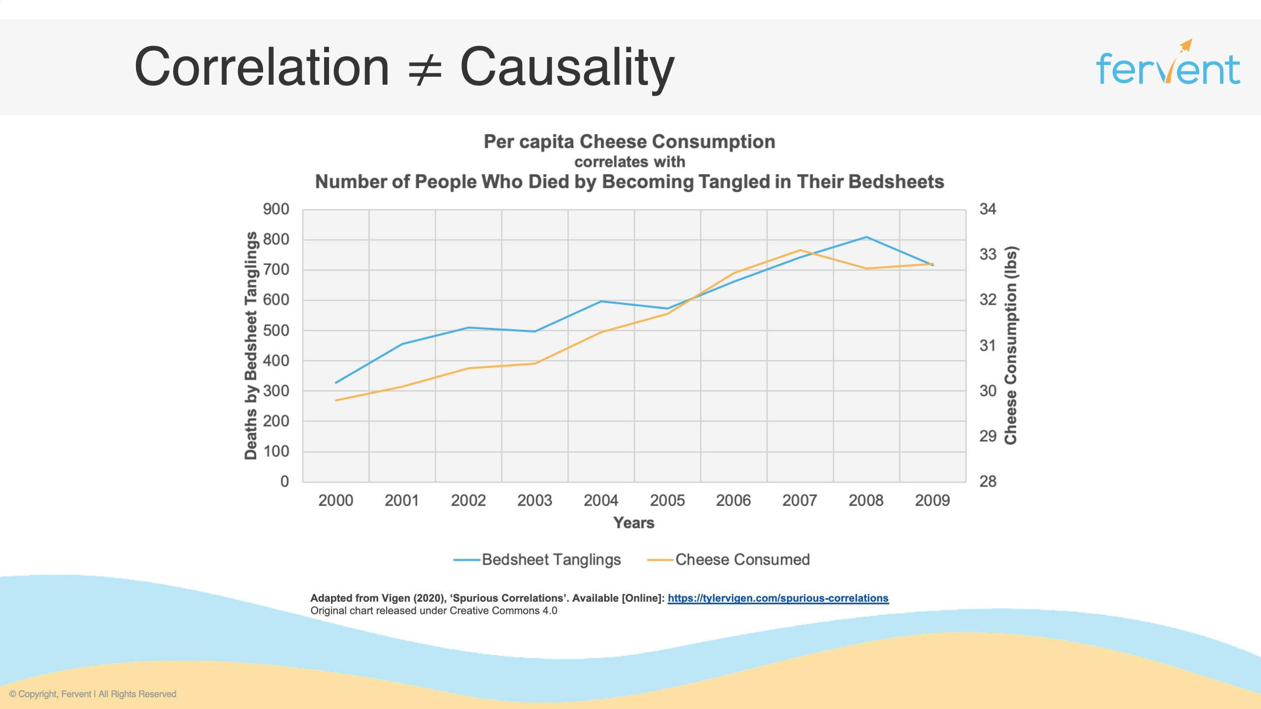 Slide showcasing that correlation is not the same as causality