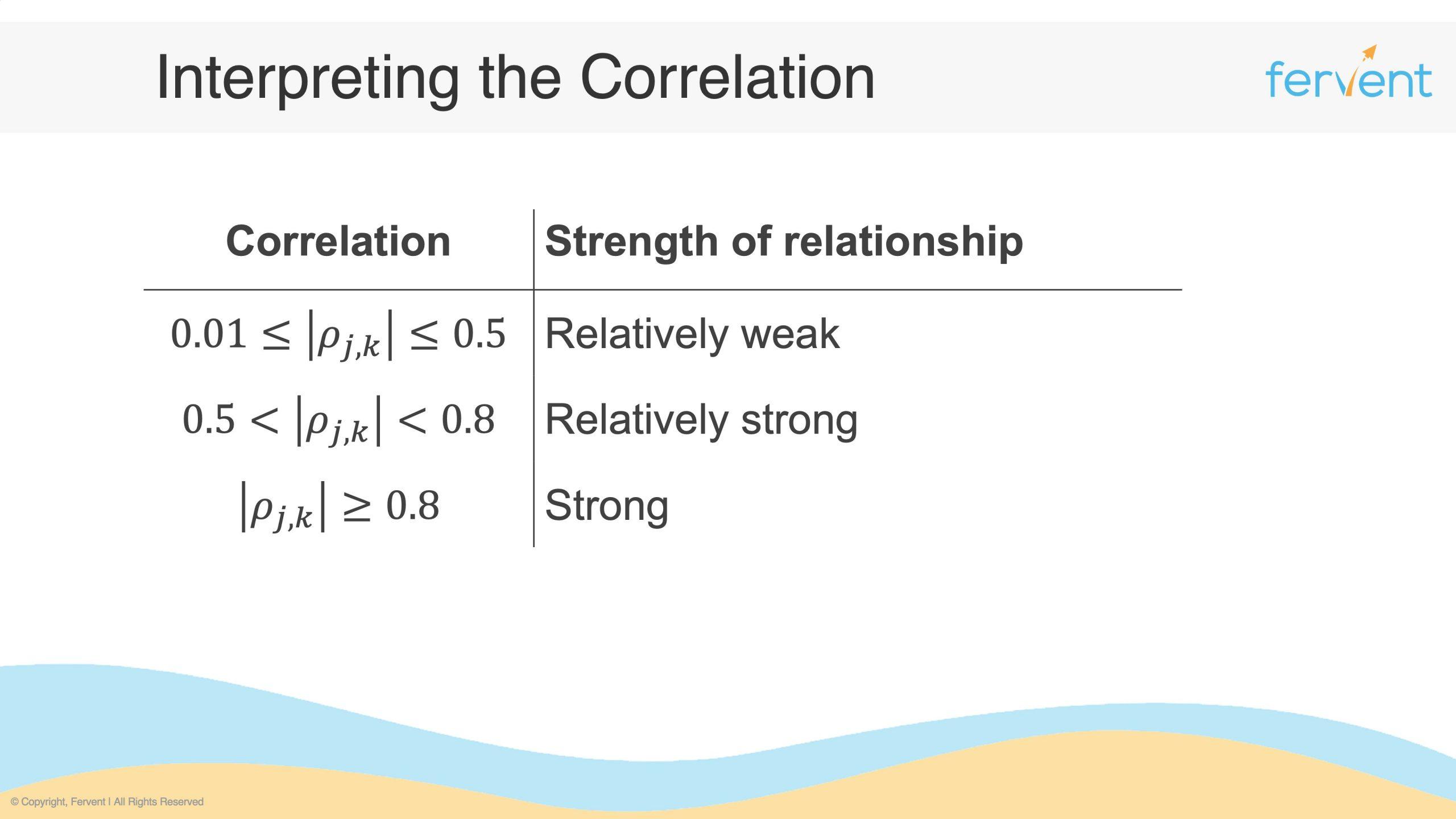 Slide showcasing the interpretation for correlation of stocks