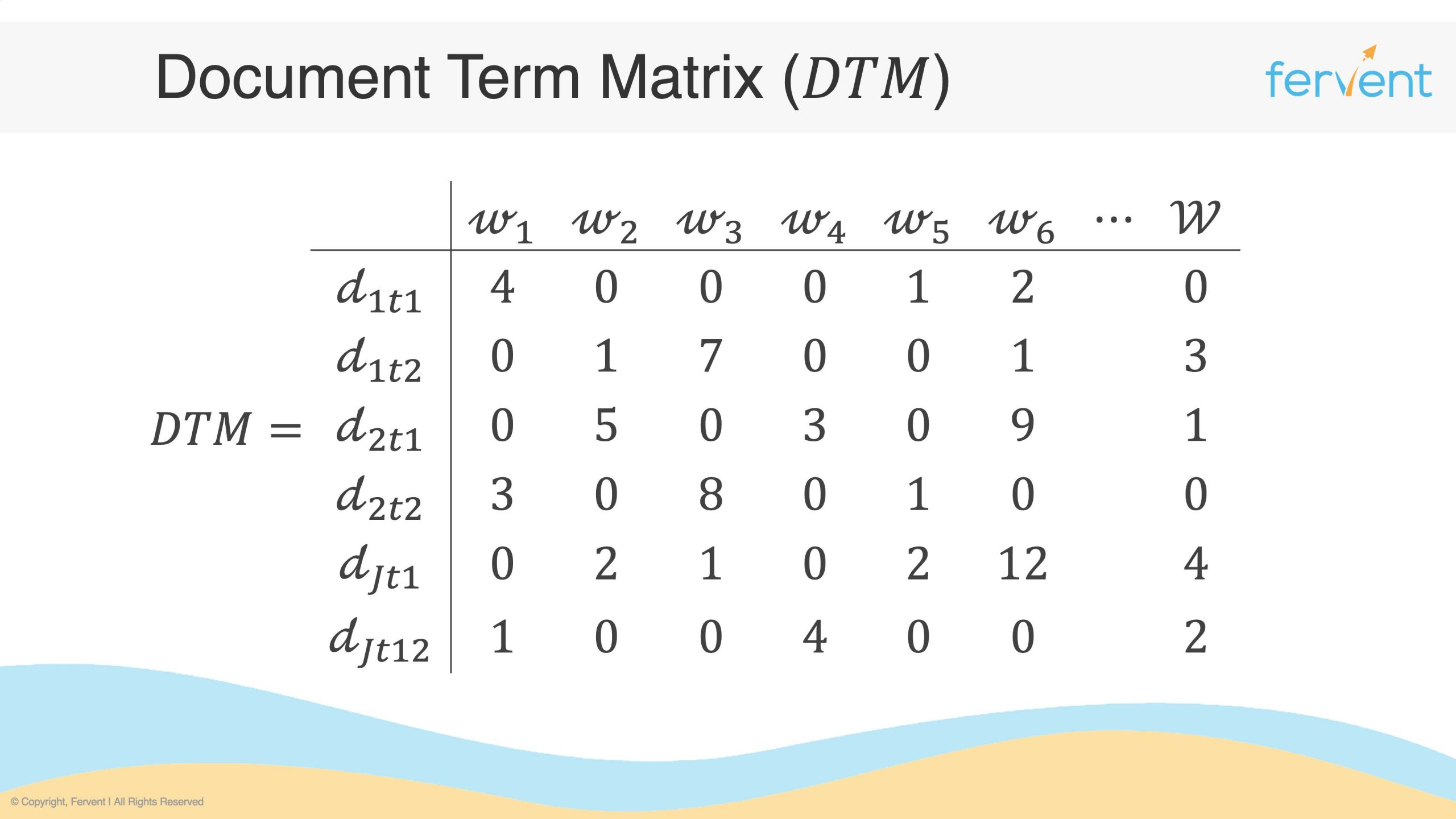 Slide showcasing a document term matrix