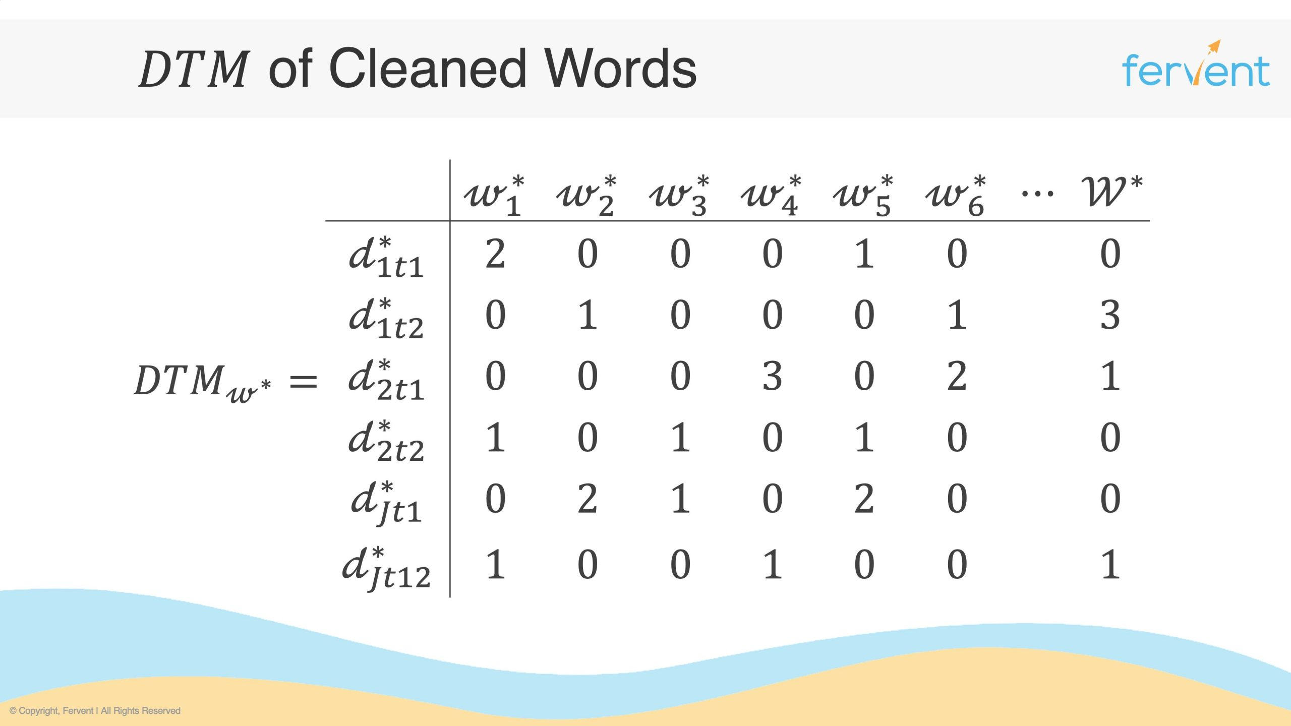 Slide showcasing a document term matrix comprising only cleaned words