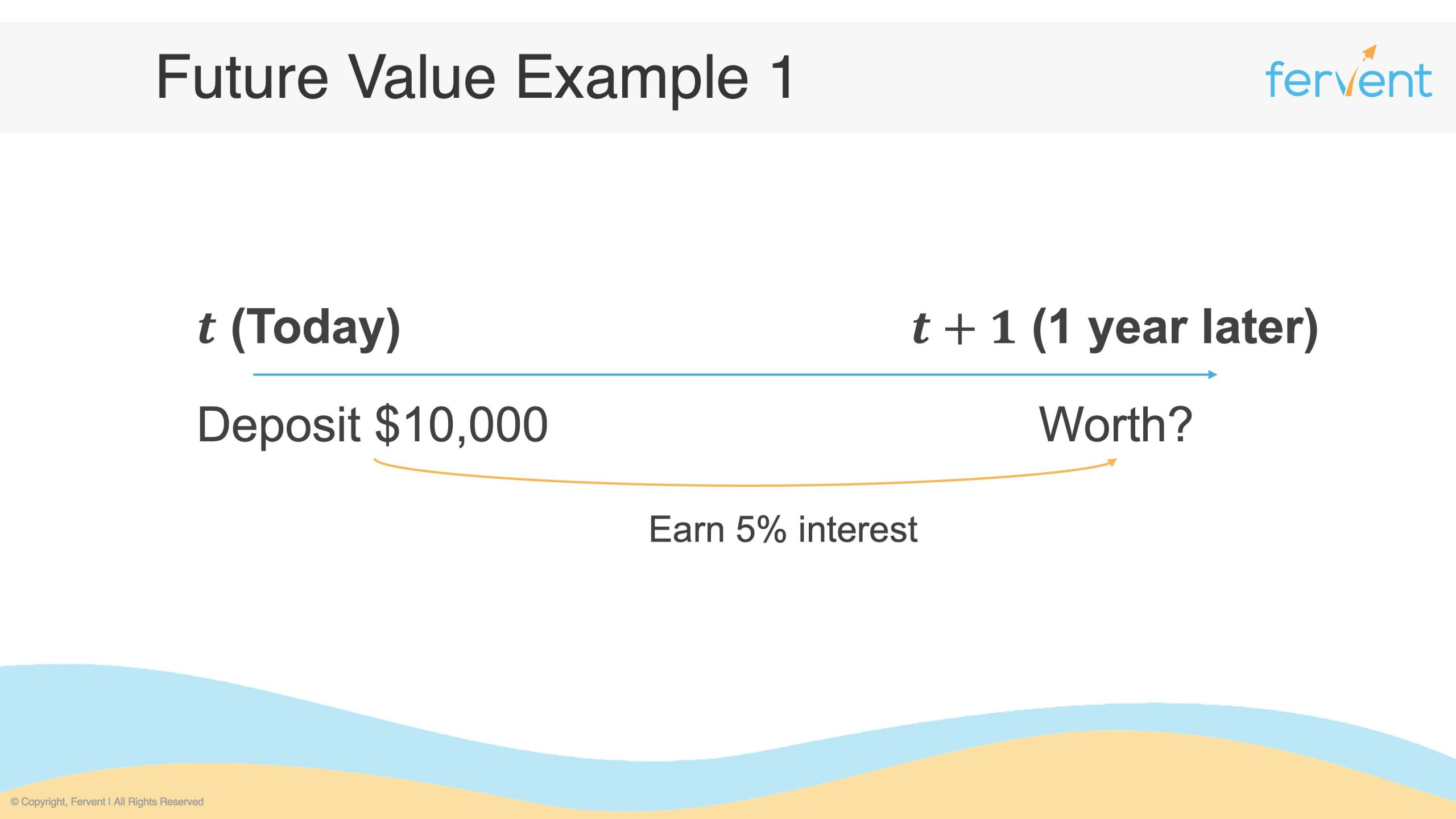 Slide showcasing a timeline for how to calculate future value