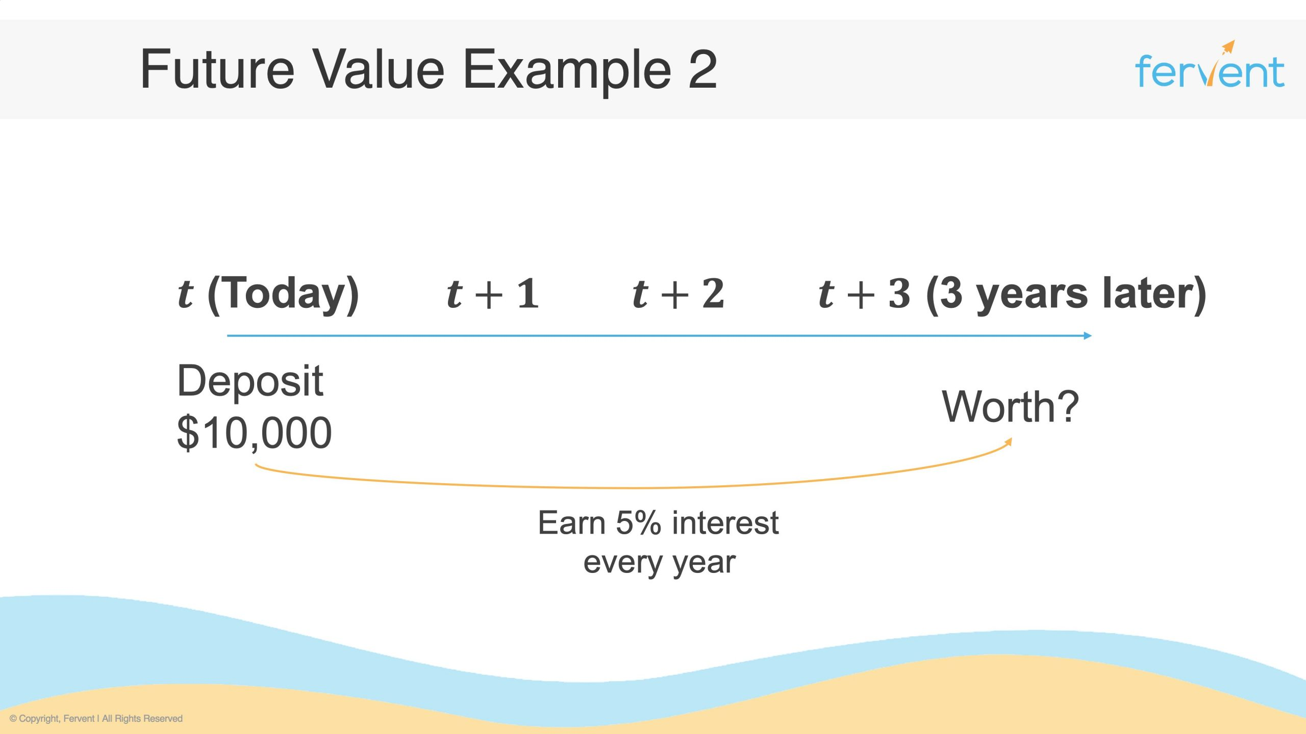 Slide showcasing a timeline with multiple time periods for how to calculate future value